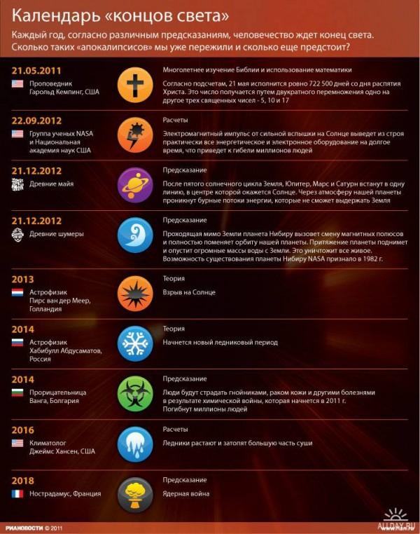 Список дат конца света